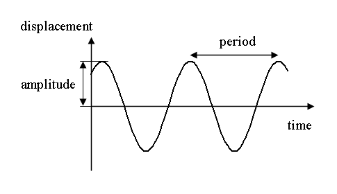 Image:Simple harmonic motion.png