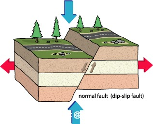 Illustraion of a normal fault