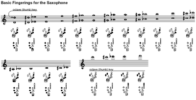 The fingerings for a saxophone do not change from one instrument to another.  Here, notes on a treble staff correspond to fingerings below.
