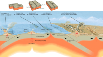 Three types of plate boundary.