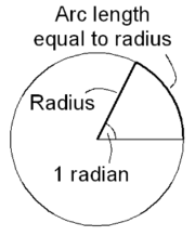 An angle measuring 1 radian subtends an arc equal in length to the radius of the circle.