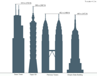 The Empire State Building's height compared to other notable skyscrapers.